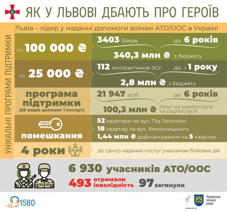 На соціальну підтримку захисникам України у Львові скерували близько 430 млн. грн