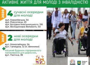 Для молоді з інвалідністю у Львові цього року відкриють два нові осередки
