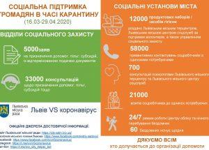 У Львові за період карантину роздали понад 12 тисяч продуктових наборів потребуючим мешканцям