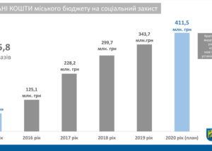 У Львові за п'ять років на соціальні потреби скерували понад мільярд гривень