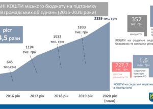 У Львові за п'ять років на ініціативи ГО скерували понад 5,7 млн гривень